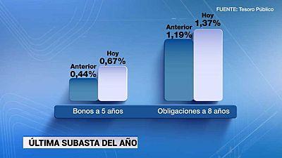 El Tesoro celebra la última subasta del año