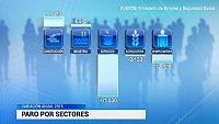 Comercio y hosteler�a son los sectores que m�s empleo crearon en 2015