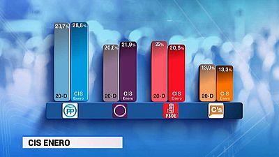 CIS: Podemos adelantaría al PSOE y el PP se mantiene en intención de voto