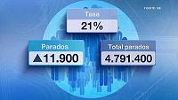 El paro subi� en el primer trimestre del a�o en 11.900 personas