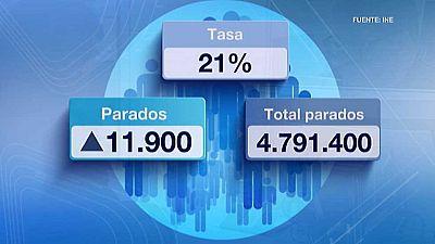 El paro subió en el primer trimestre del año en 11.900 personas