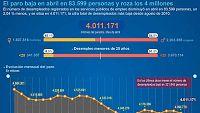 El número de parados registrados bajó en 83.599 personas en abril