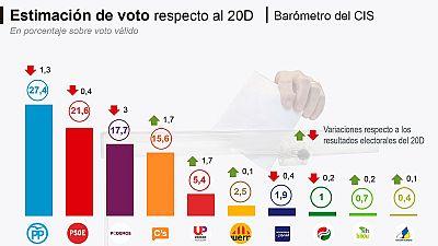 CIS: El PP sería el partido más votado y la suma de IU, Podemos y sus confluencias superaría al PSOE