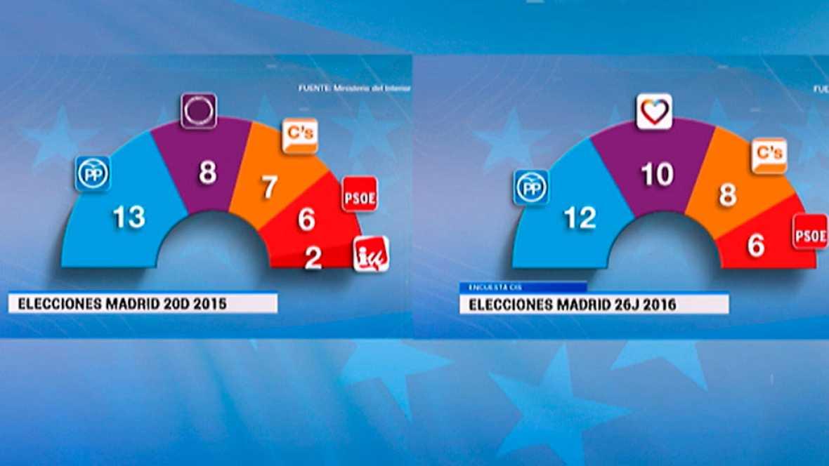 Informativo de Madrid 2 - 09/06/2016