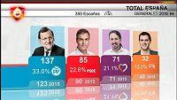 An�lisis de los resultados electorales