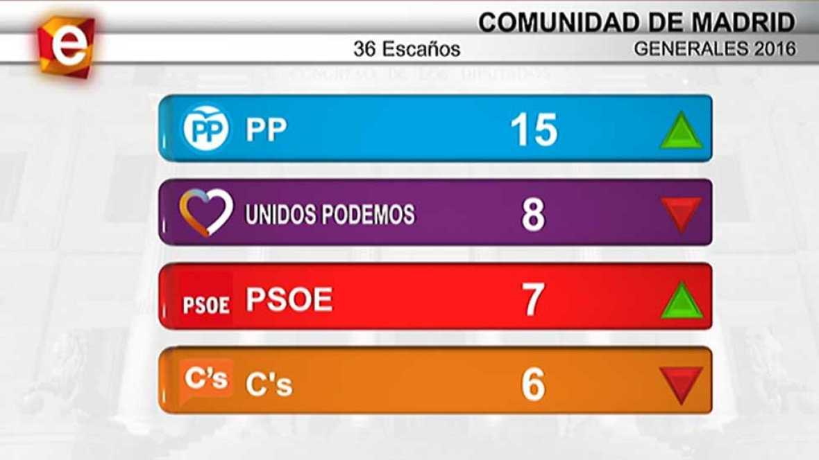 Informativo de Madrid - 27/06/16