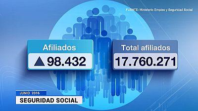 El paro registrado baja en 124.349 personas en junio