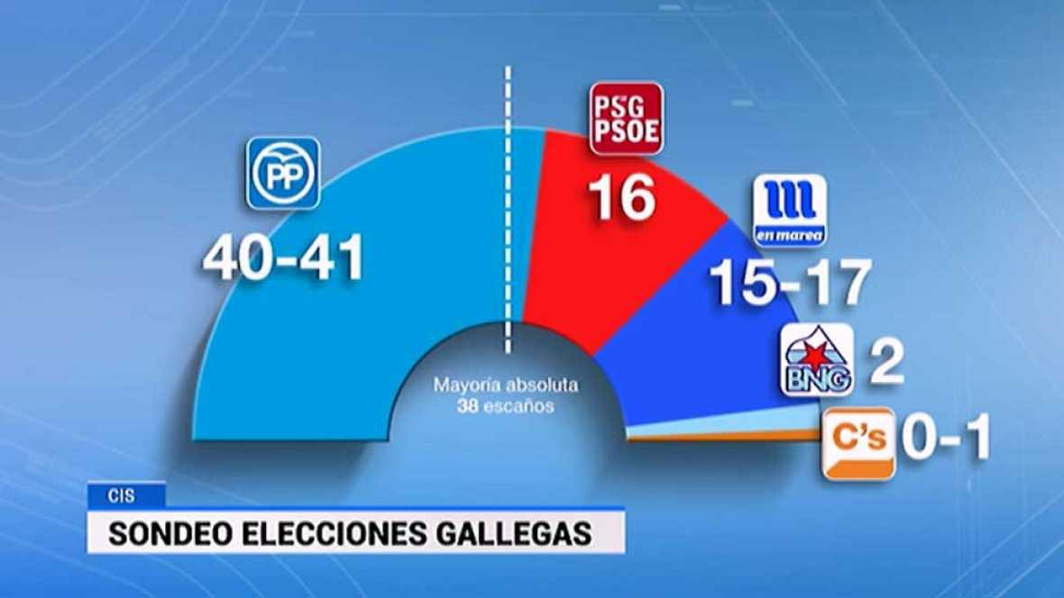 El PP reeditaría la mayoría absoluta en Galicia y el PNV necesitaría pactar en el País Vasco
