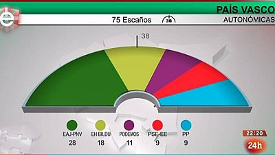 Parlamento - Otros parlamentos - Resultados elecciones vascas y gallegas - 02/10/2016