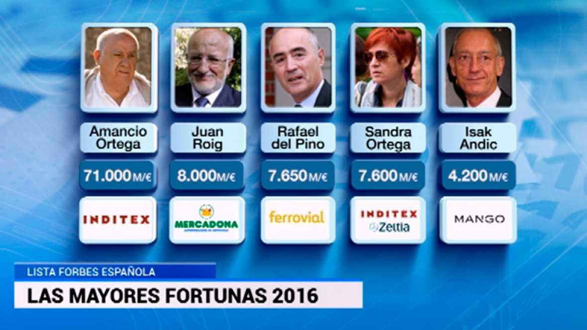 Amancio Ortega sigue encabezando la lista Forbes de los españoles más ricos