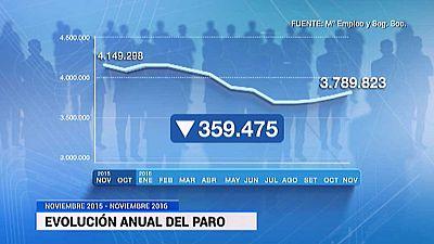 El paro sube un mes de noviembre por primera vez desde 2012 y bajan los afiliados a la Seguridad Social