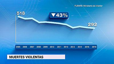 2016 cerró con 292 muertes violentas en España