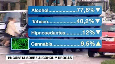 Informe de Drogas en España
