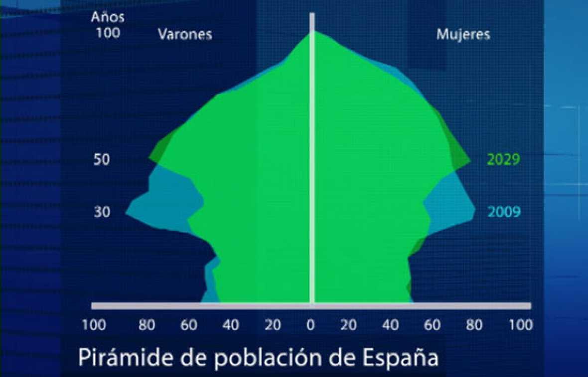 La población española crecerá dos millones en los próximos 40 años