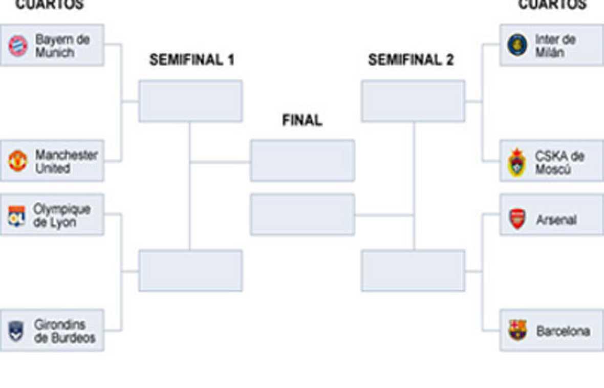 Sorteo de cuartos de la champions champions league rtve for Cuartos de final champions