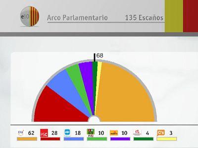 Los resultados de las elecciones