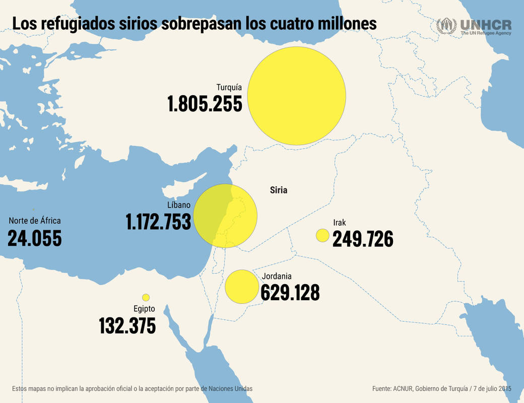 Los refugiados sirios sobrepasan los 4 millones.
